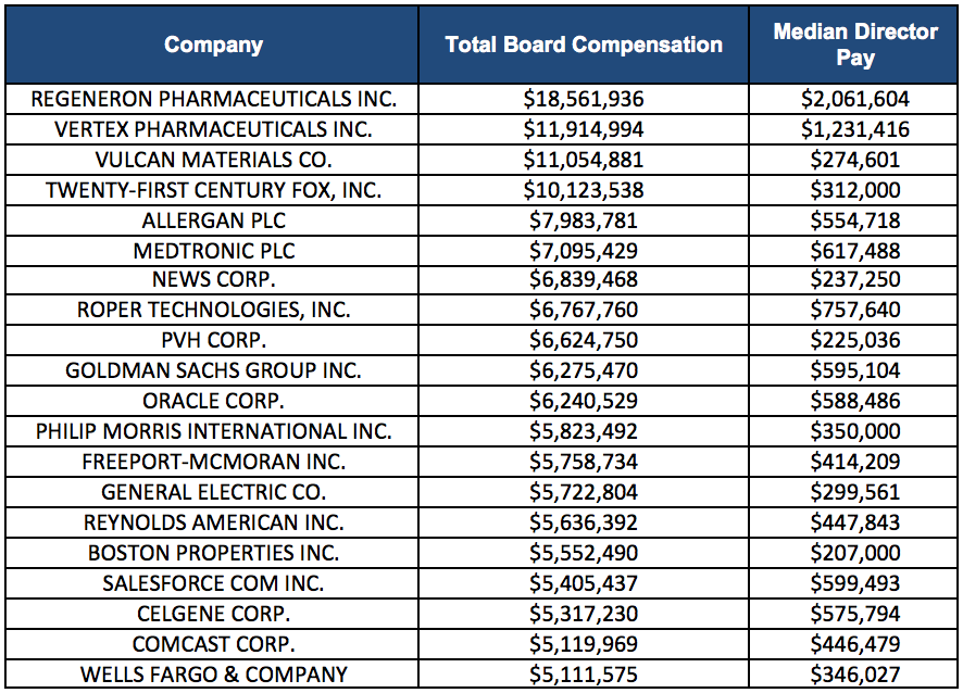 Equilar | The 20 Highest-Paid S&P 500 Boards of Directors