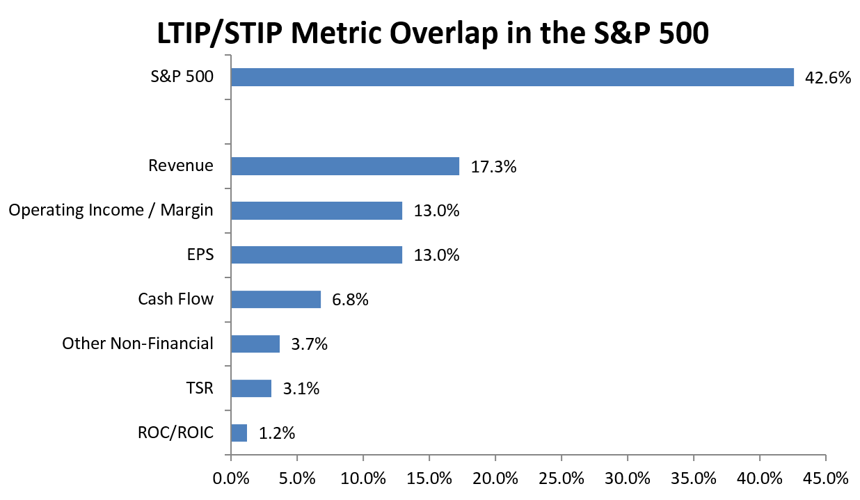 Equilar Overlapping Performance Metrics In Short Long Term Incentive Plans