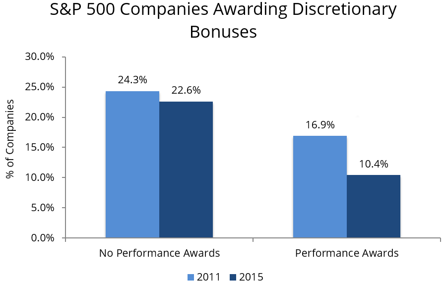 an analysis of in ceo compensation and its justification by performance in companies Firms, outside, compensation, pay, performance, insider, ceo, stock, tenure,  ownership comments  analyze ceos from different origins (insiders, outsiders,  founders) separately  of the difference between the compensation of specific  companies' ceos and their employees  compensation does not justify ceo  pay.