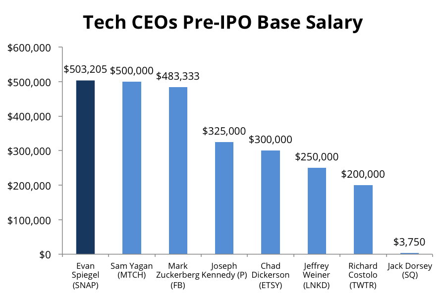 Ceo Compensation Forbes Autos Post