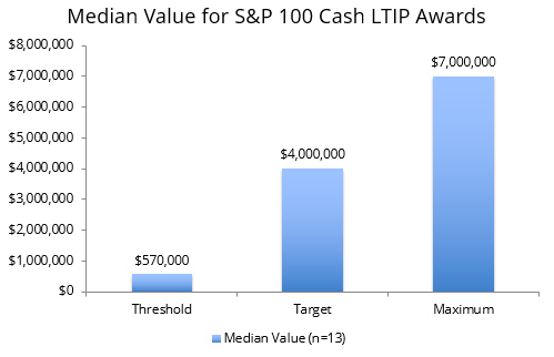Equilar | Cash Awards in S&P 100 Long-Term Incentive Plans