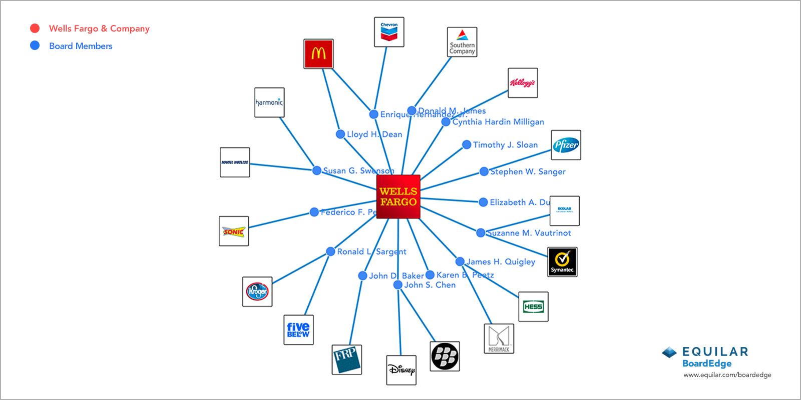 wells fargo organizational structure