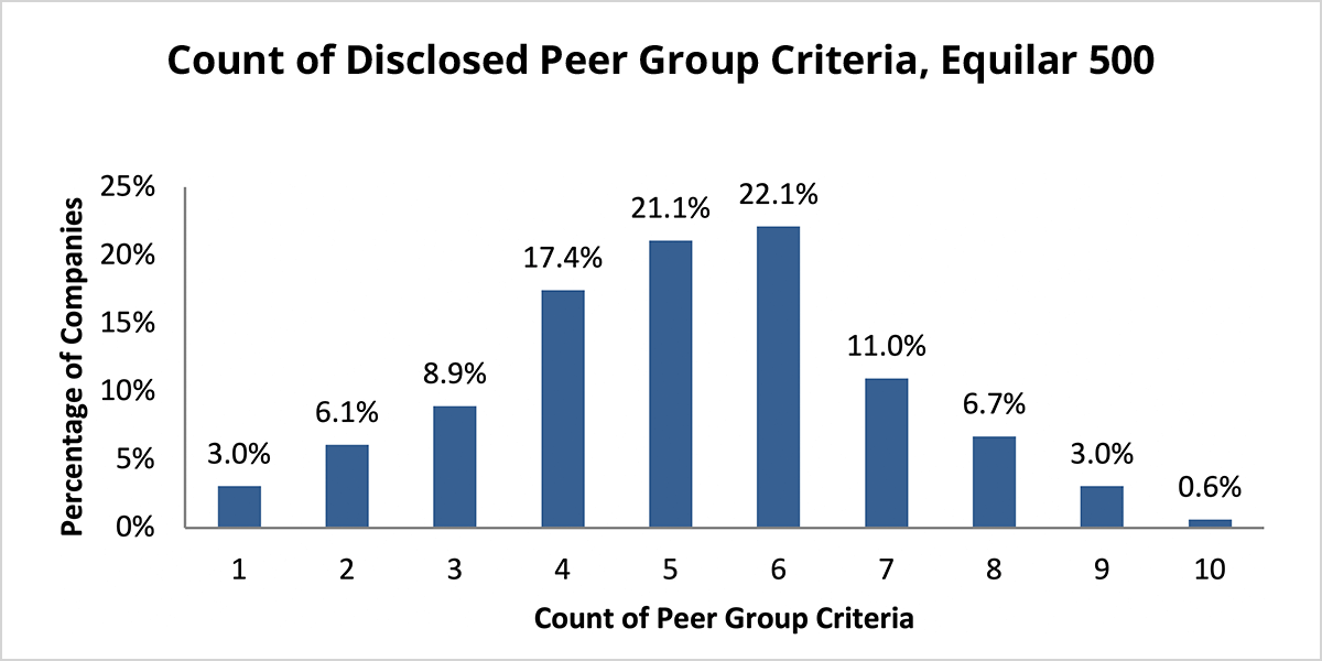 Equilar | Industry Stands Out as the Most Popular Peer Group