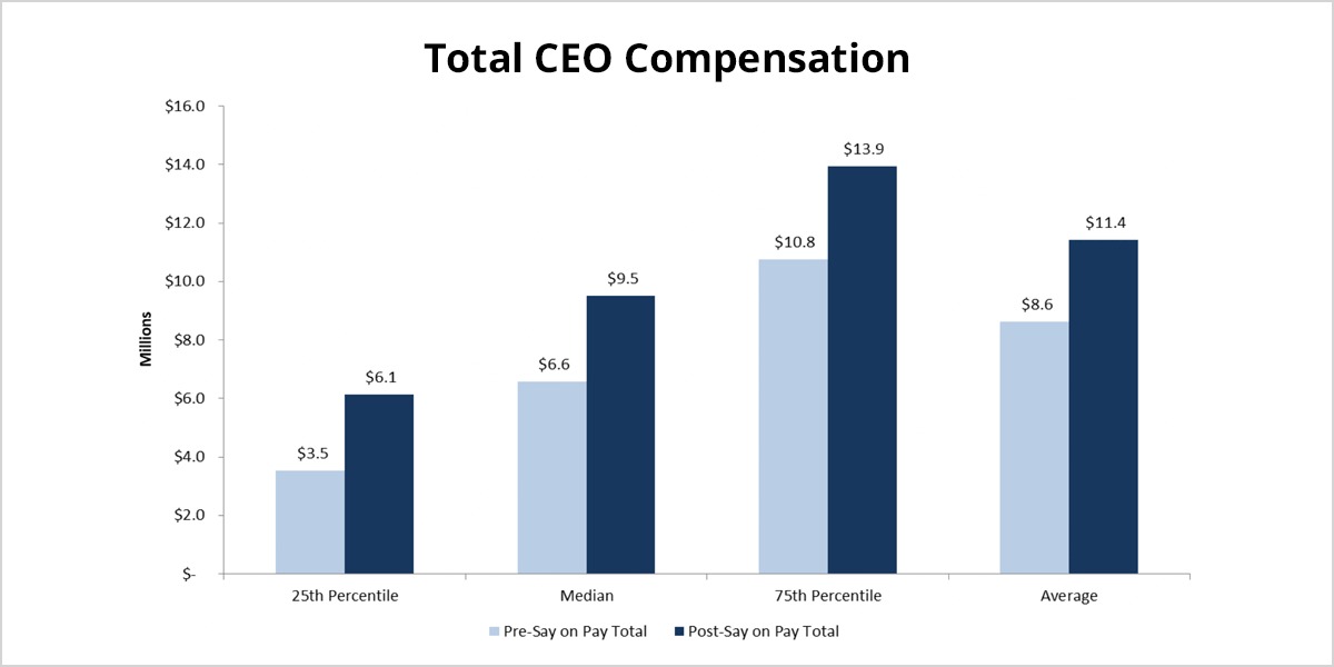 Equilar | Companies Shift CEO Pay Mix Following Multiple Say on Pay