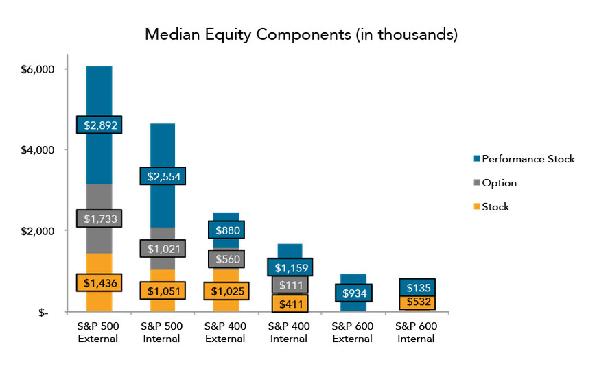 internal and external equity compensation essay Strategic management ch 10 essay  and executive compensation) and an external mechanism  there has been a decline in equity held in state-owned enterprises,.