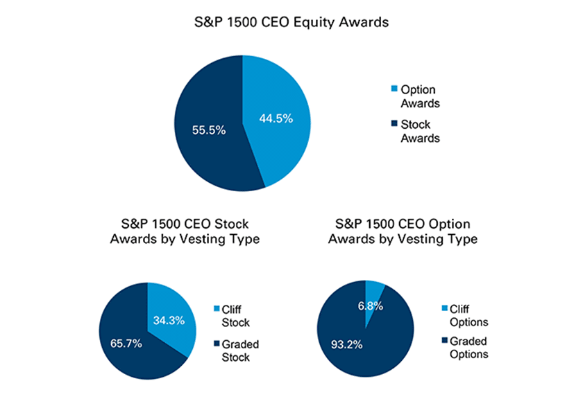Graded vesting schedule stock options