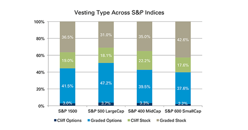 Typical vesting schedule for stock options