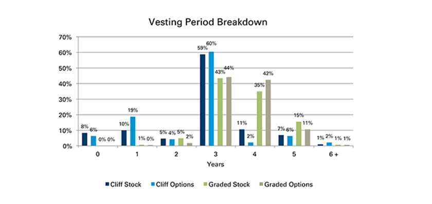 Vesting period of stock options